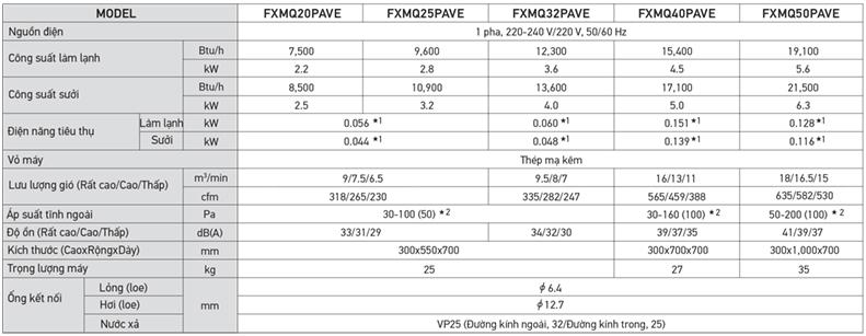 Thông số kỹ thuật dàn lạnh VRV Daikin âm trần nối ống gió FXMQ20PVE